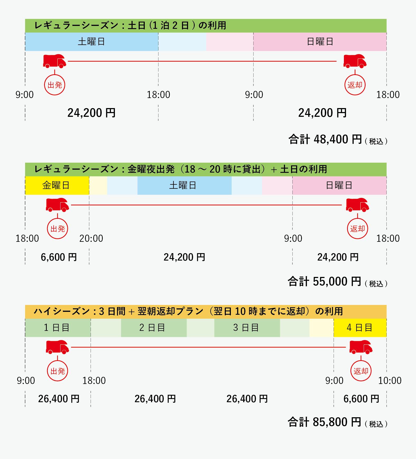 料金例の表